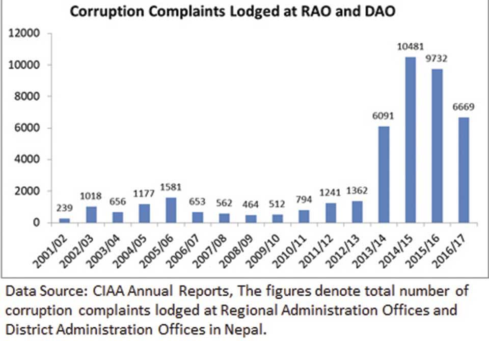 Corruption in federalism
