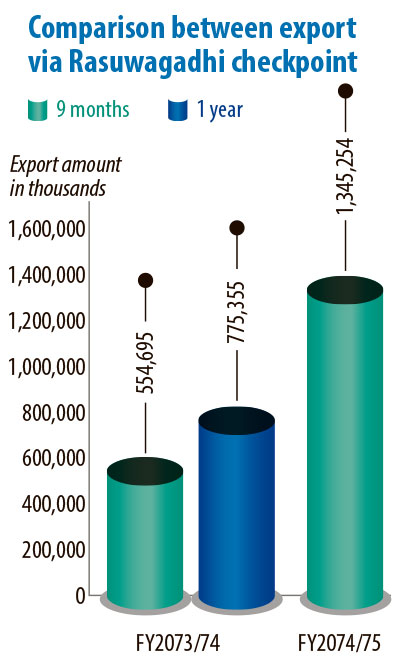Export to China via Rasuwagadhi doubles in nine months
