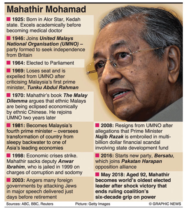Malaysia's Mahathir becomes world's oldest prime minister