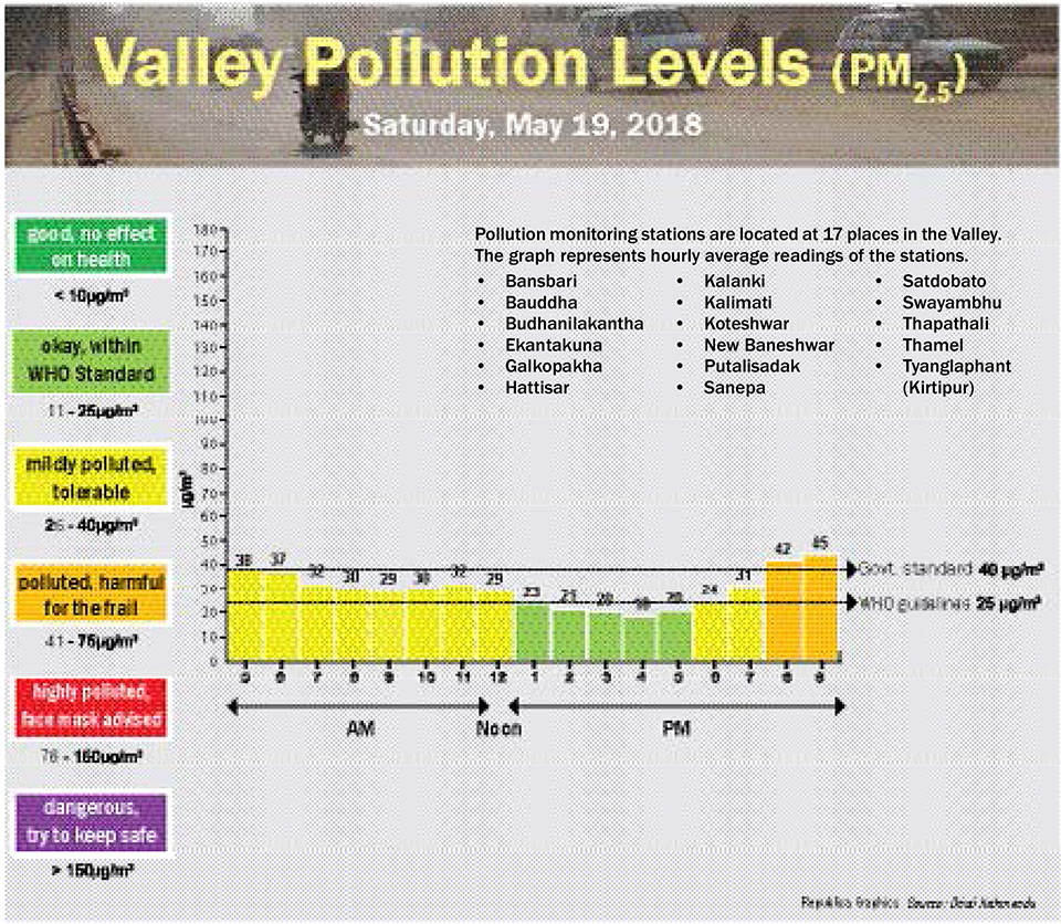 Valley Pollution Levels for May 19, 2018
