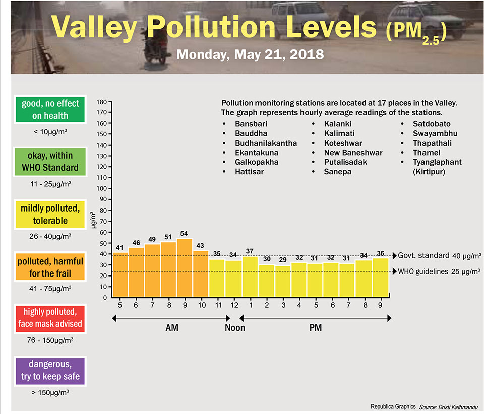 Valley Pollution Levels for May 21, 2018