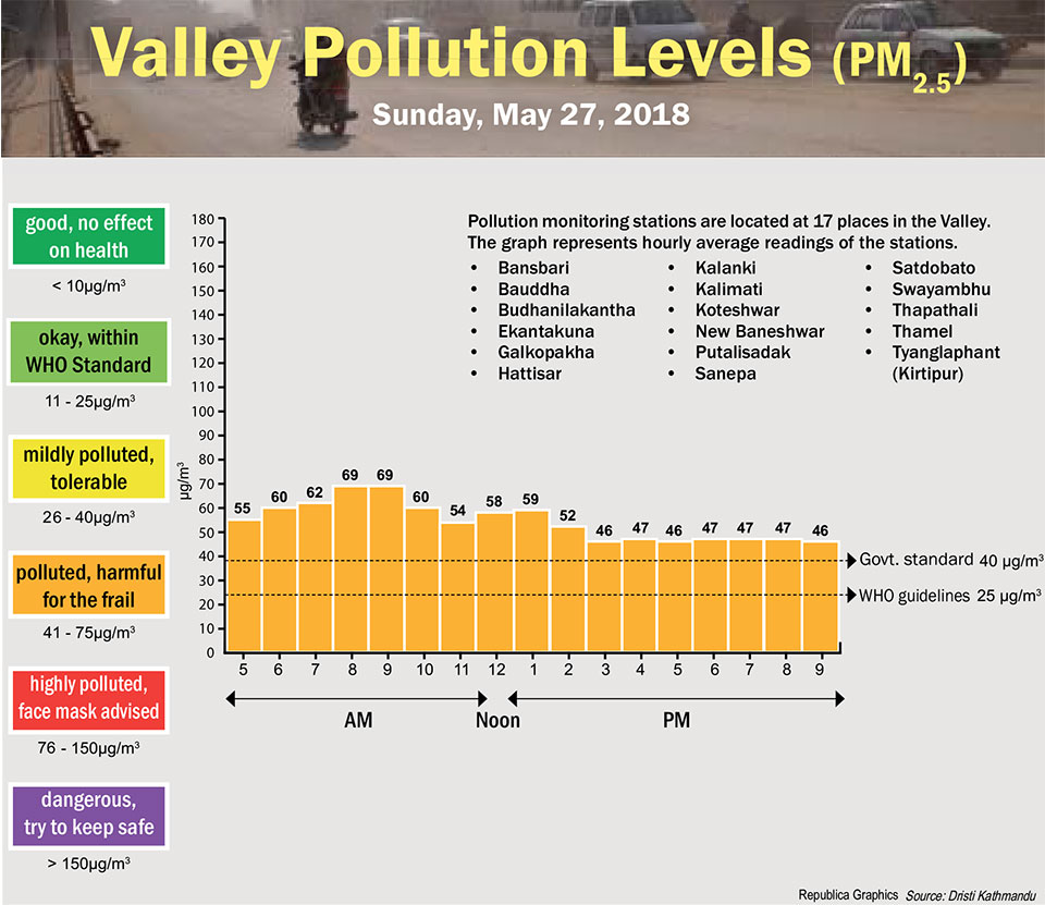 Valley Pollution Levels for May 28, 2018