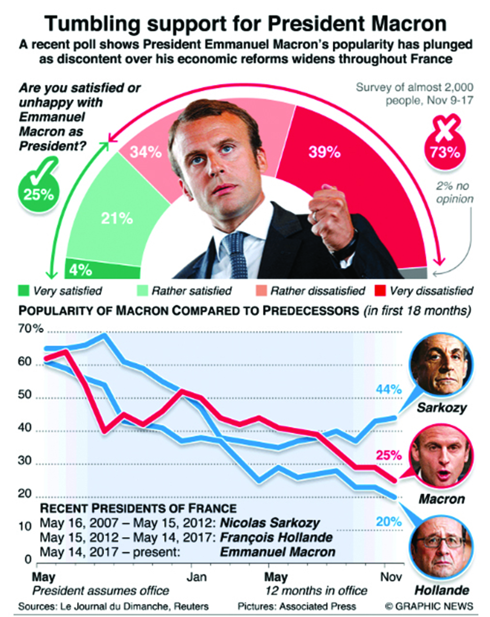 Infographics Emmanuel Macron S Poll Numbers Slide Myrepublica The New York Times Partner Latest News Of Nepal In English Latest News Articles
