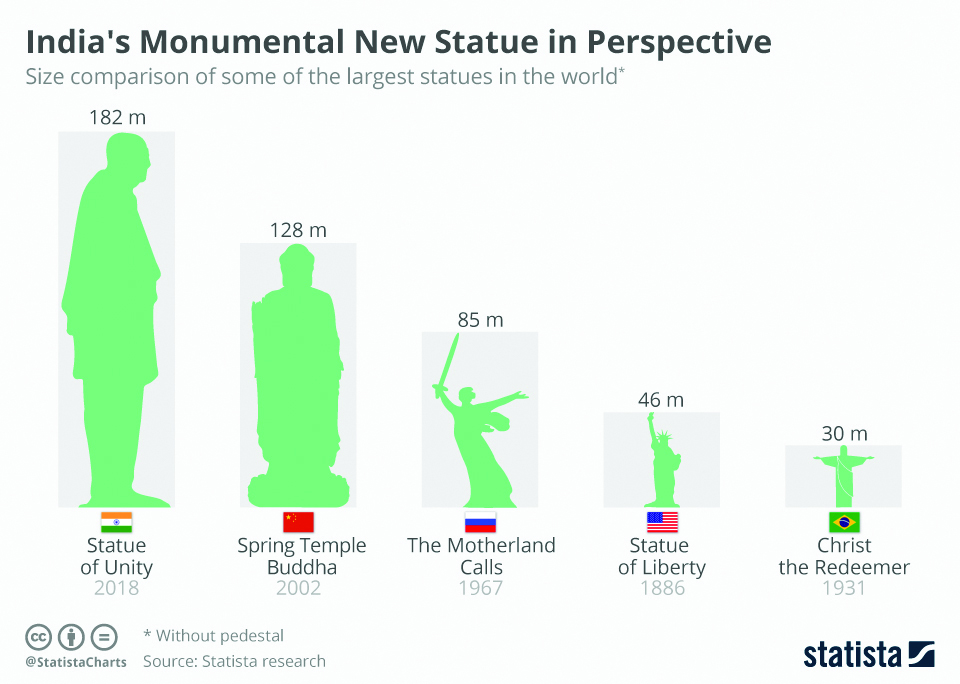 Infographics: India's monumental new statue in perspective