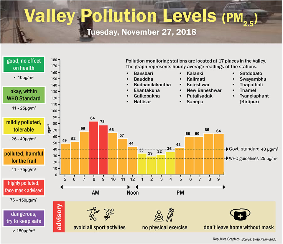 Valley Pollution Levels for November 27, 2018