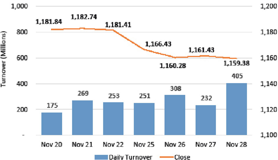 Nepse fails to add to previous gains, posts a marginal decline