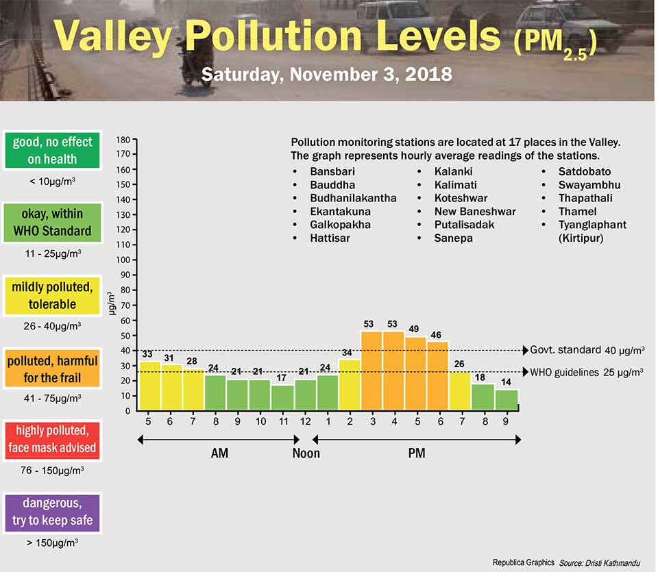 Valley Pollution Index for November 3, 2018