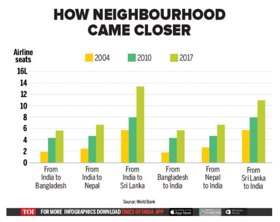 Infographics: India is getting 'cosy' to neighbors