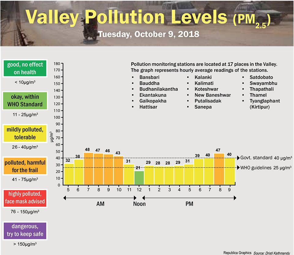 Valley Pollution Index of October 9, 2018