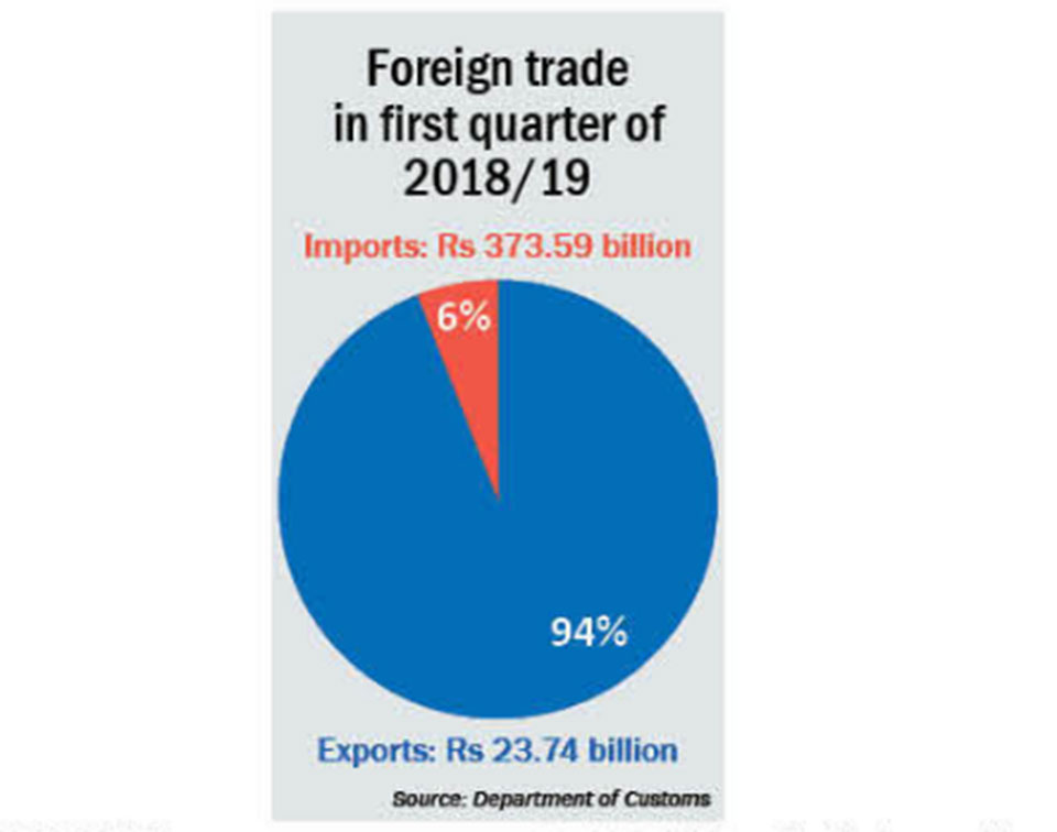 Trade deficit rises to Rs 350b in first quarter