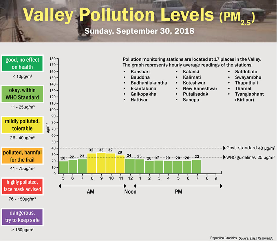Valley Pollution Index of September 30, 2018