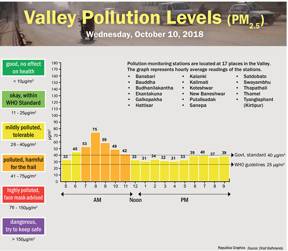 Valley Pollution Index for Oct 10, 2018