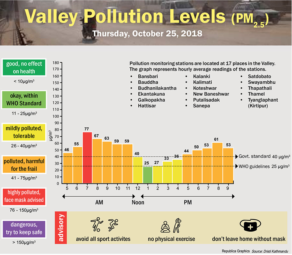 Valley Pollution Index for October 24, 2018