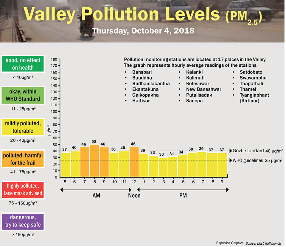 Valley Pollution Index of October 4, 2018