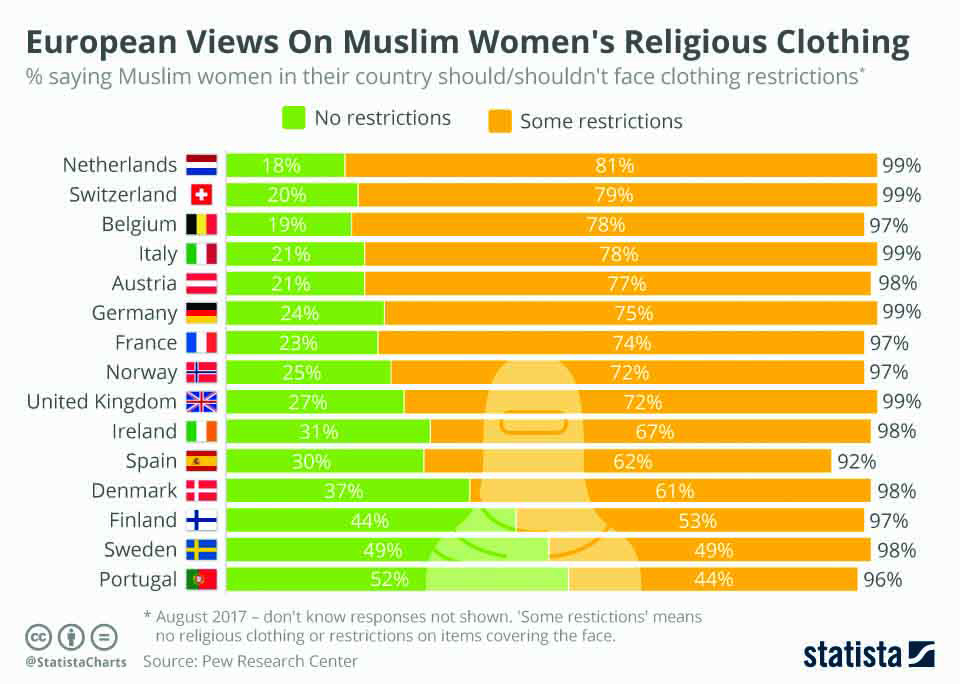 infographics: European views on Muslims women's religious clothing