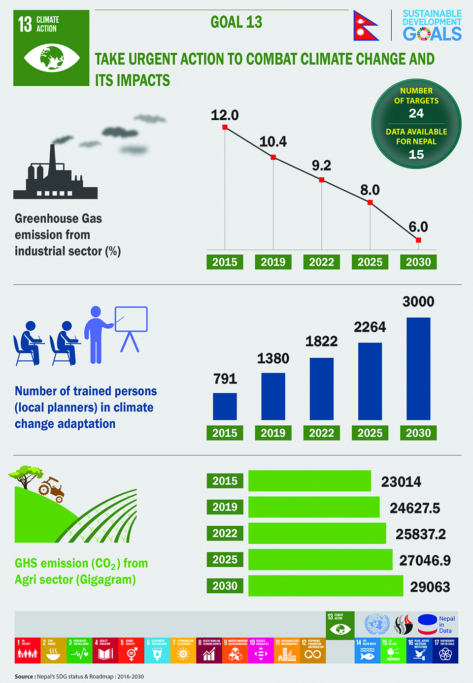 Infographics: SDG-13 Climate action