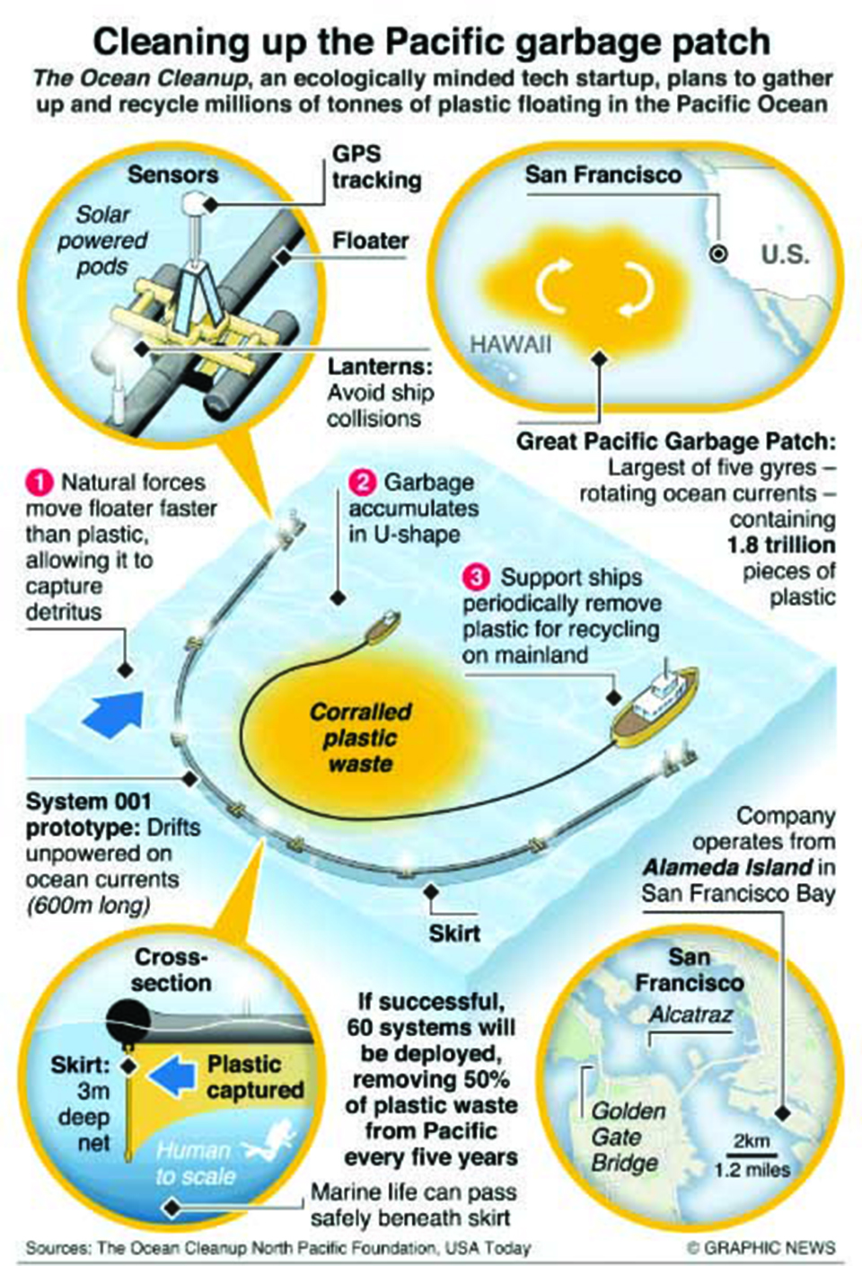 Infographics: Floating trash collector targets Great Pacific Garbage Patch