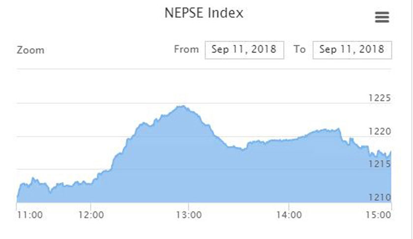 Nepse jumps 6.77 points today
