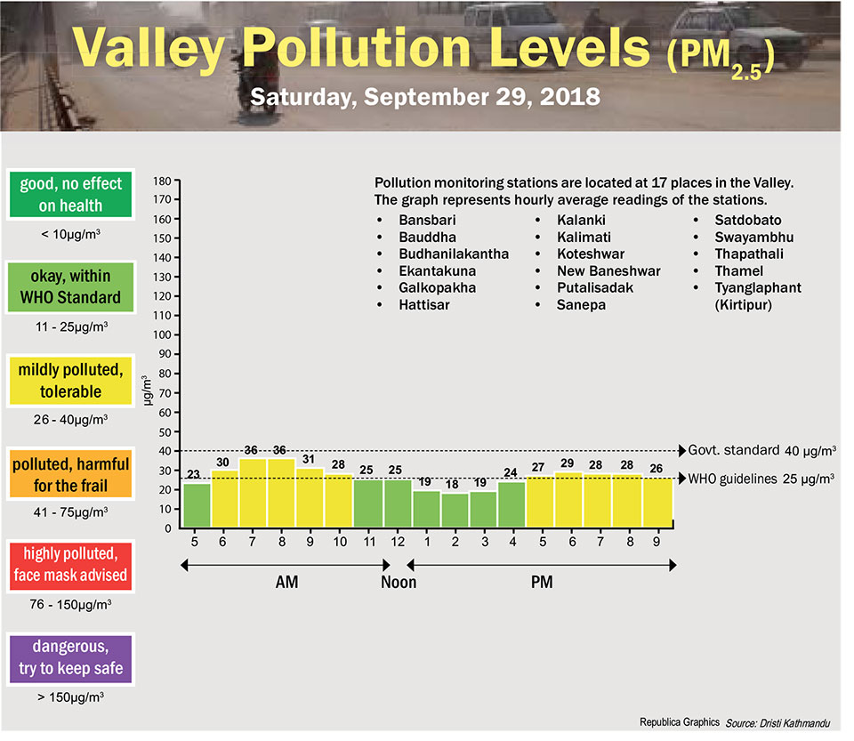 Valley Pollution Index for September 29, 2018