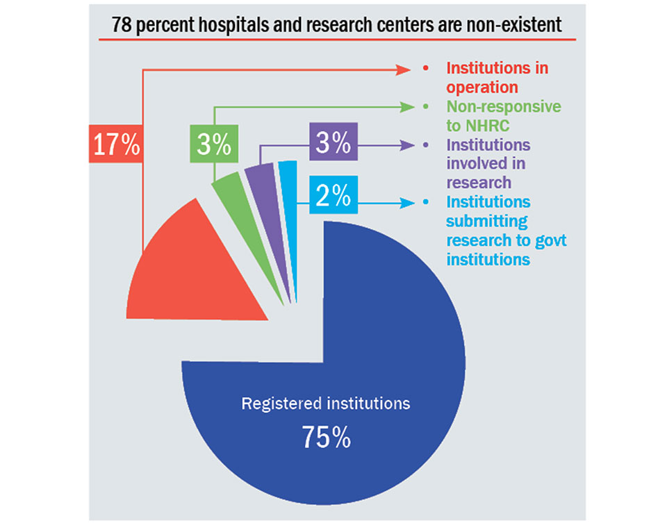 Only 8 pc hospital & research centers conduct research