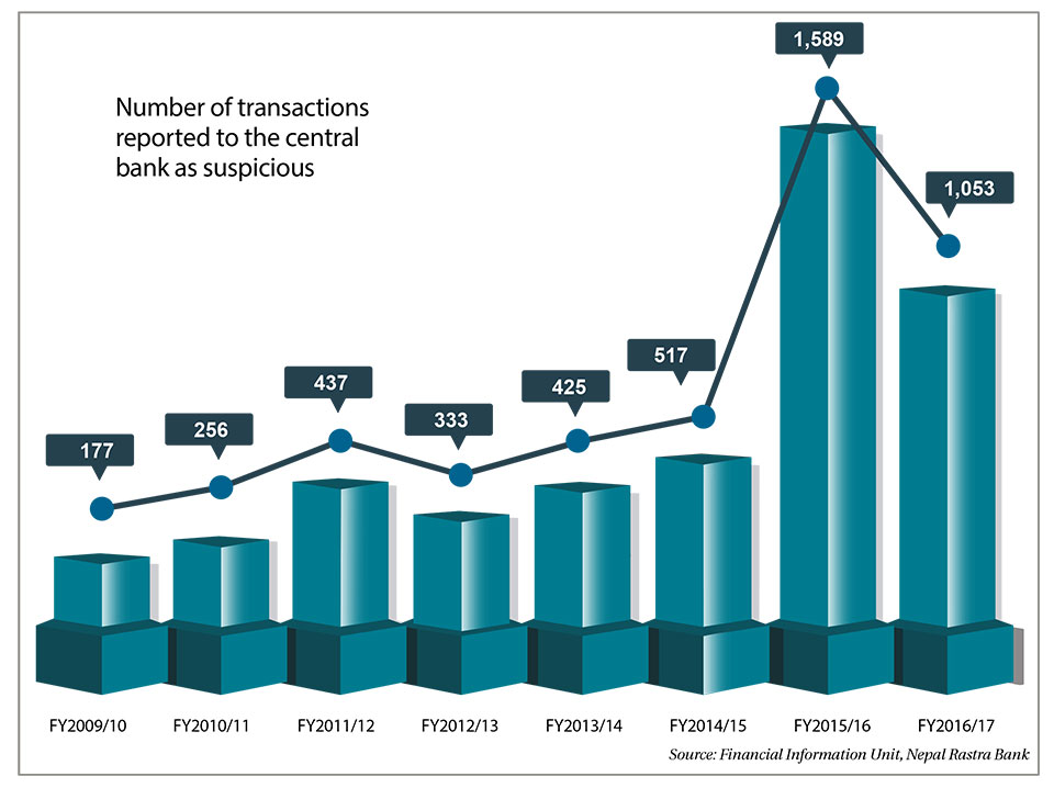 Suspicious transaction reporting by financial institutions falls