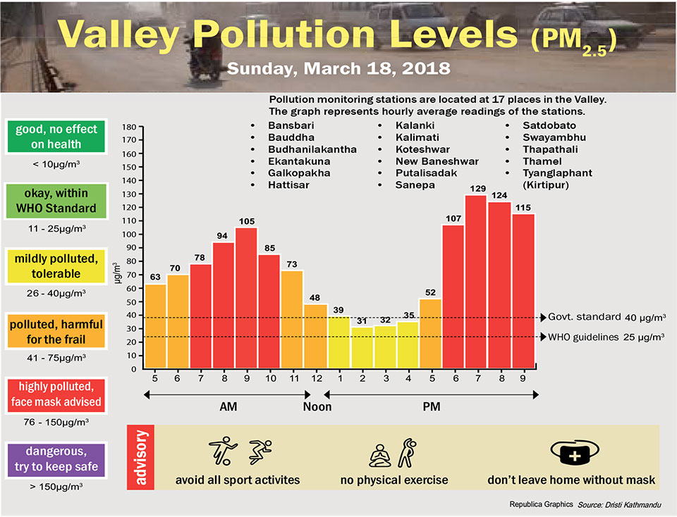 Valley Pollution Levels for 18 March 2018