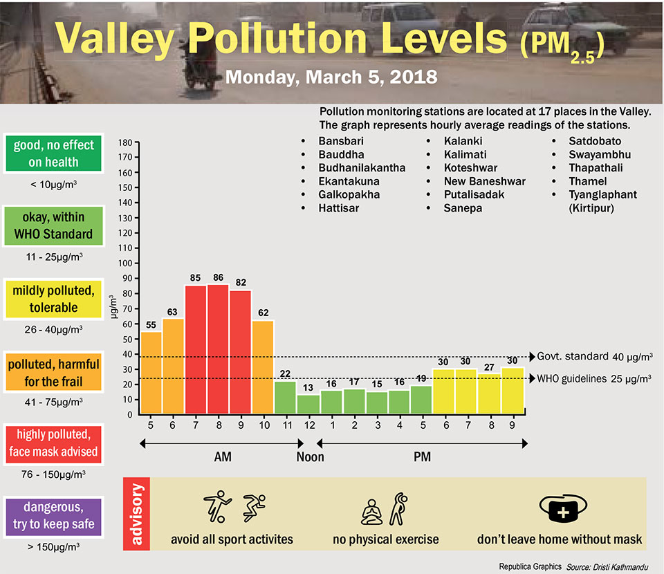 Valley Pollution Levels for 5 March,  2018