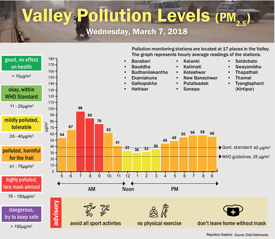 Valley Pollution Levels for 7 March, 2018