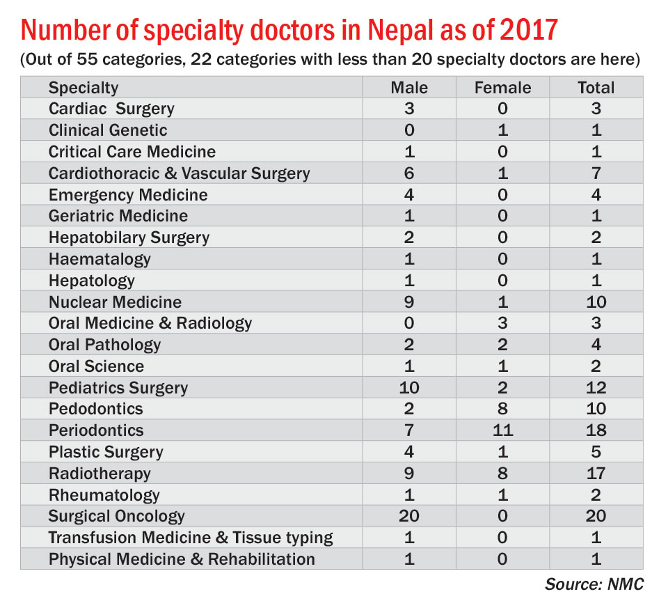 Only one specialty doctor each in seven categories nationwide