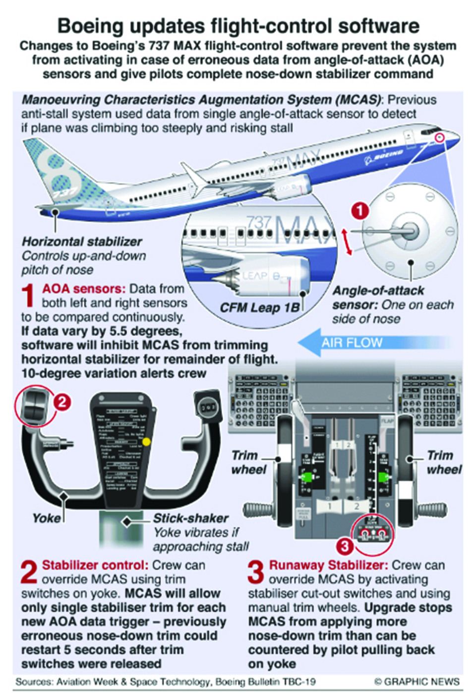 Infographics: Boeing updates flight-control software