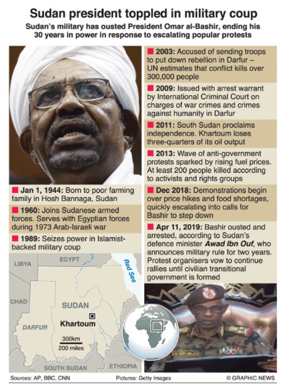 Infographics : Timeline of Omar al-Bashir's leadership