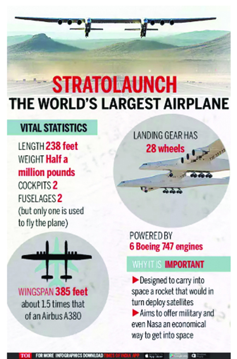 Infographics: Stratolaunch, the world's largest plane