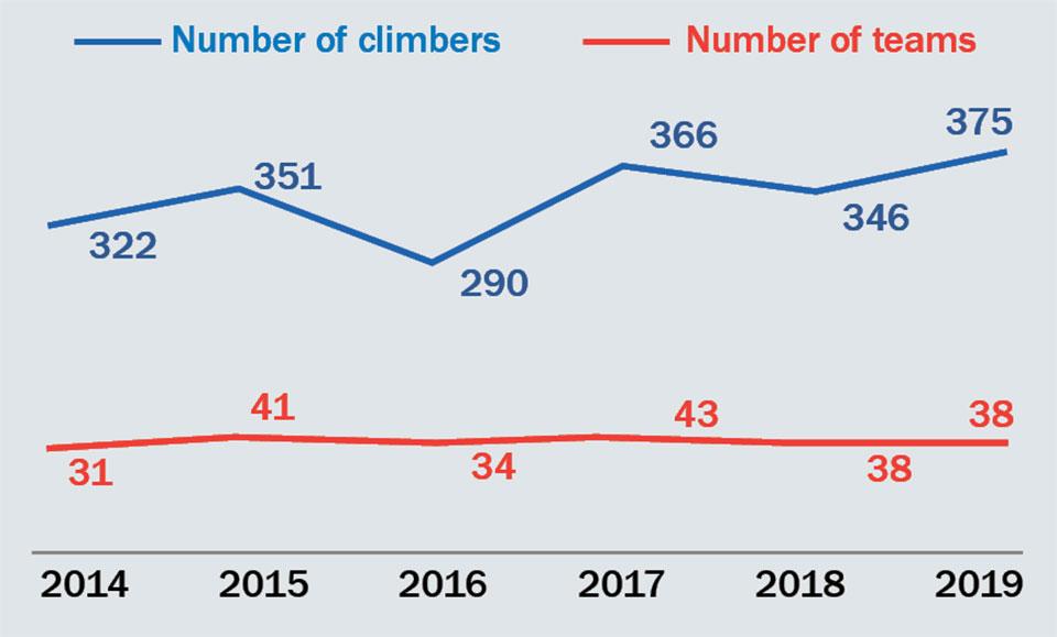 Traffic snarls on Everest await climbers