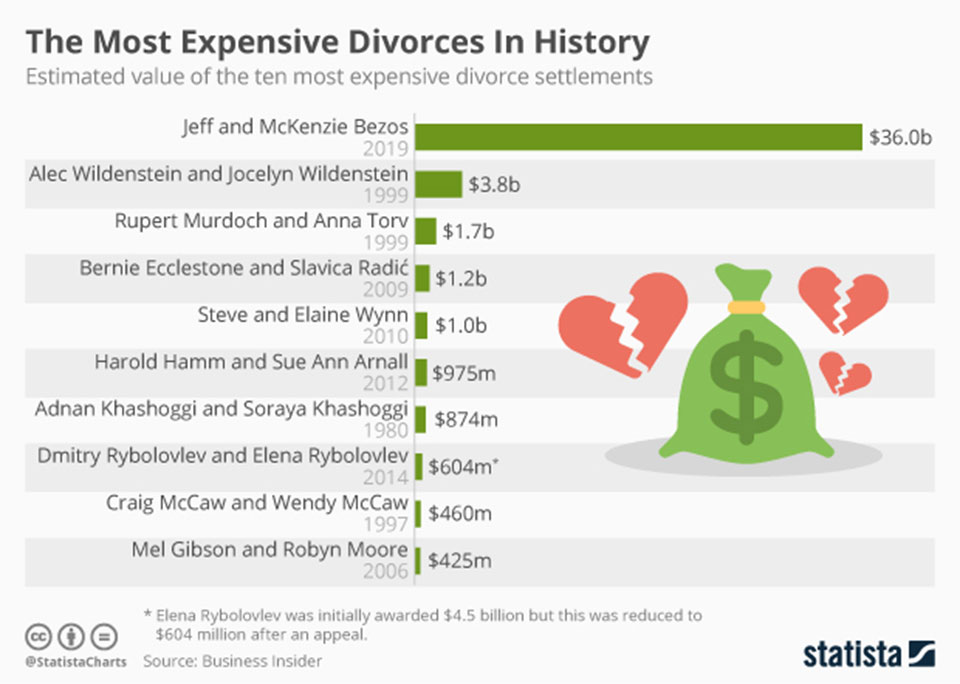 Infographics : The Most Expensive Divorces In History