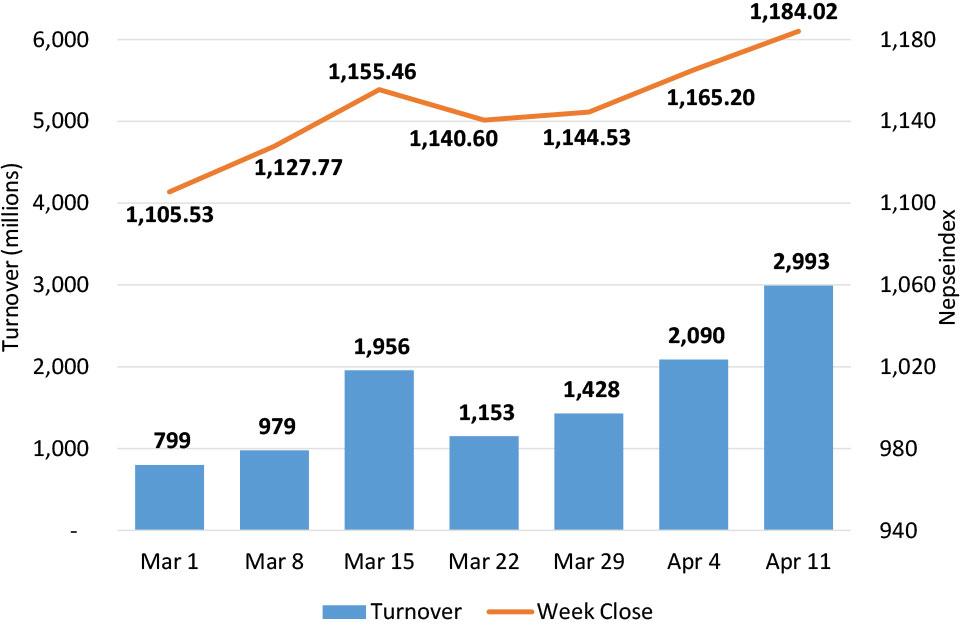 Stocks advance for three straight weeks