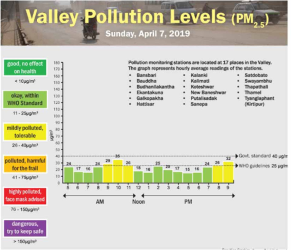 Valley Pollution Levels for 7 April, 2019