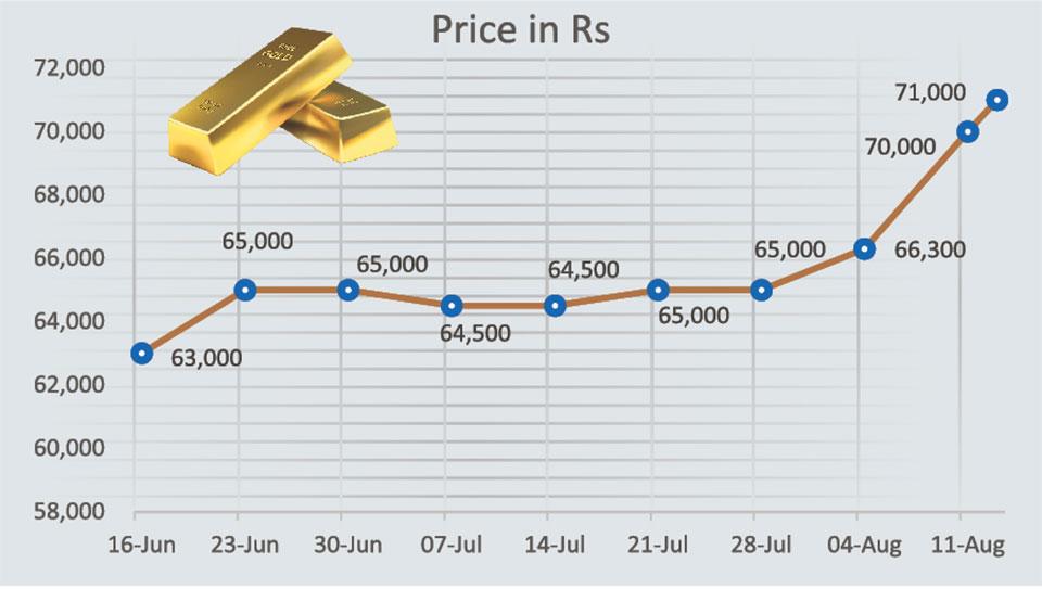 Gold hits historic high at Rs 71,000 per tola