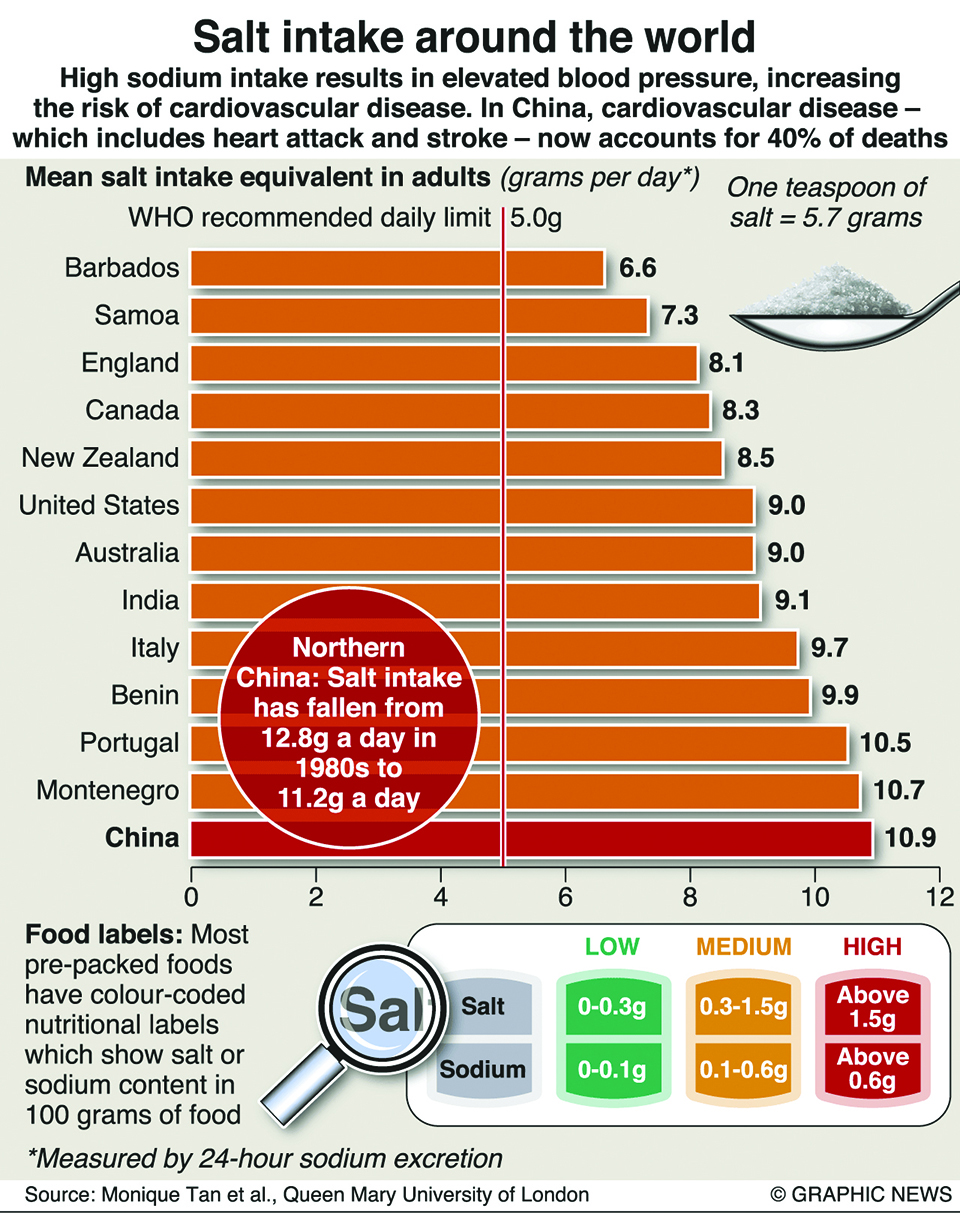 Infographics: Salt intake in China among the highest in the world