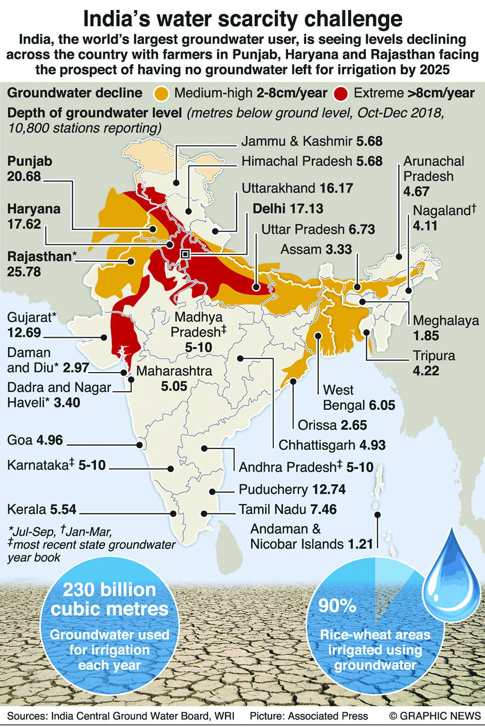 Infographics: India's water scarcity challenge