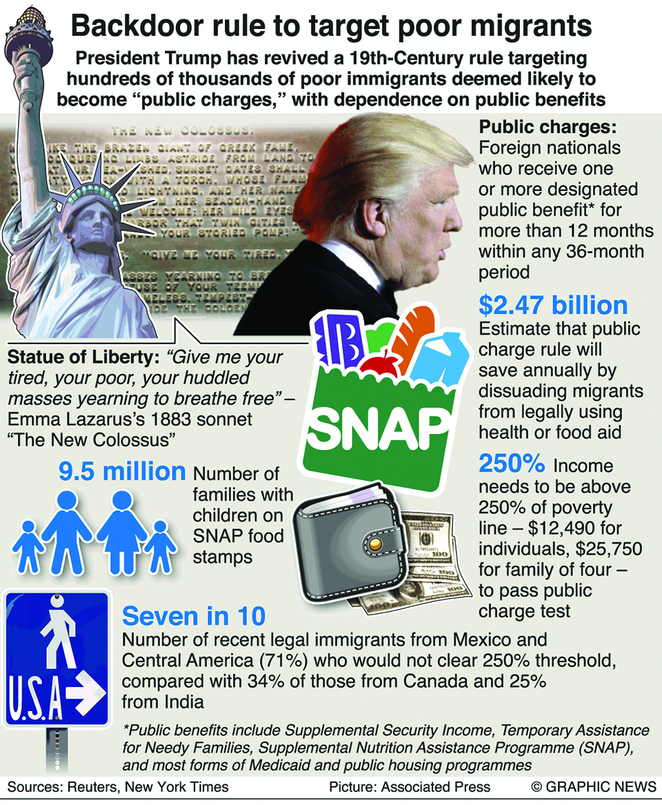 Infographics: Backdoor rule to target poor migrants