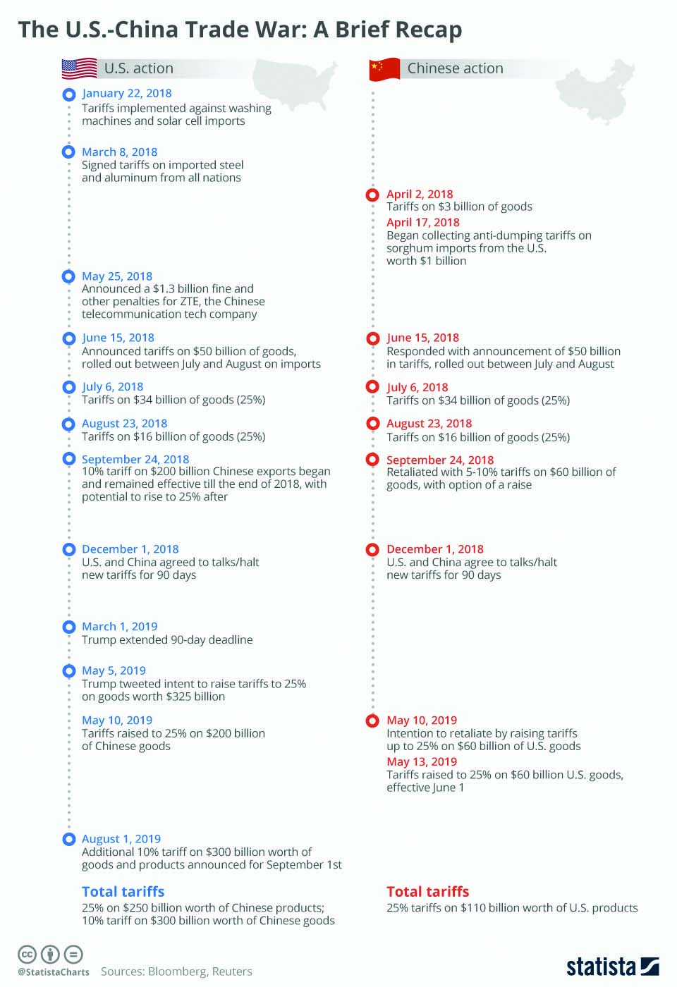 Infographics: The US-China Trade War: A Brief Recap