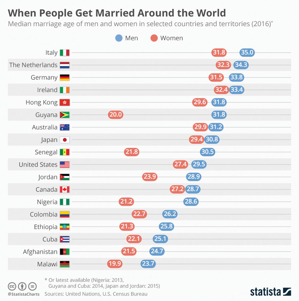 Infographics: When People Get Married Around the World