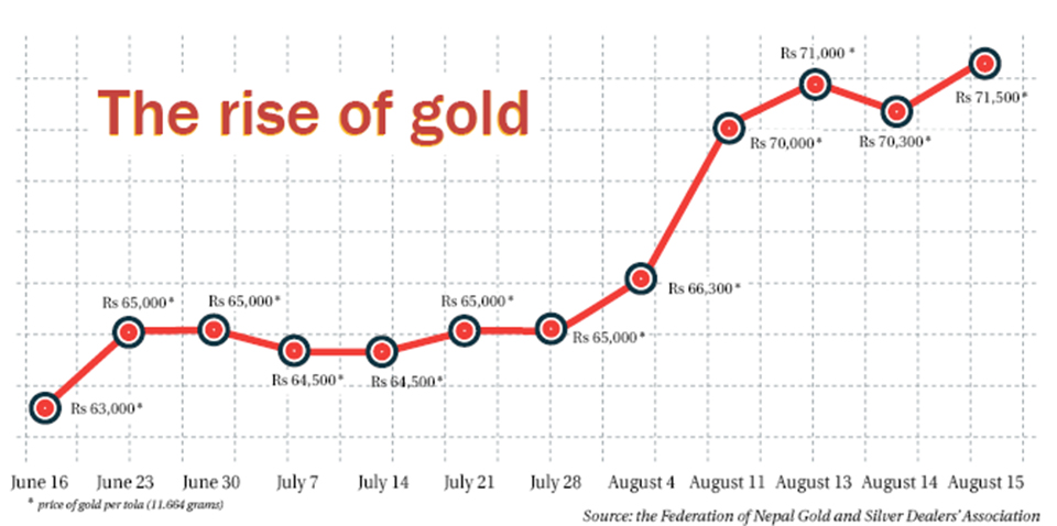 Gold climbs to yet another peak of Rs 71,500 per tola