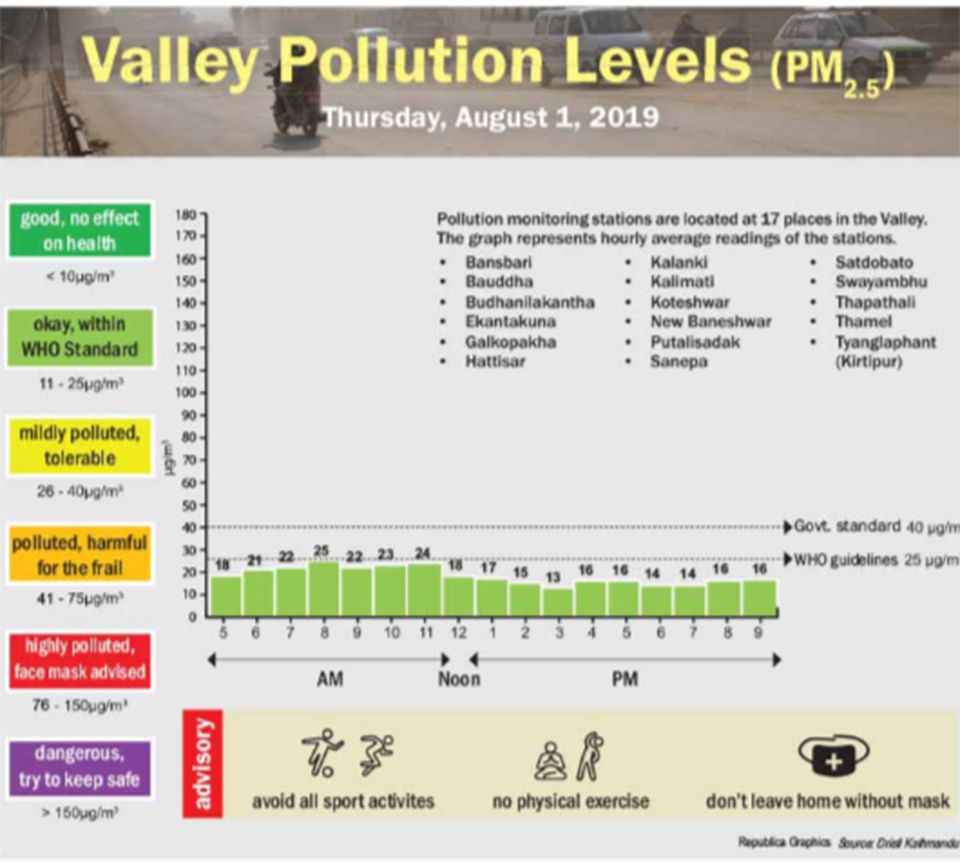 Valley pollution levels for August 1, 2019
