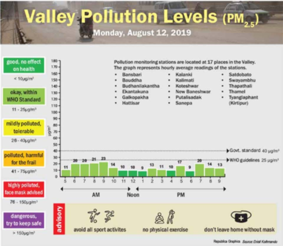 Valley pollution levels for Aug 12, 2019