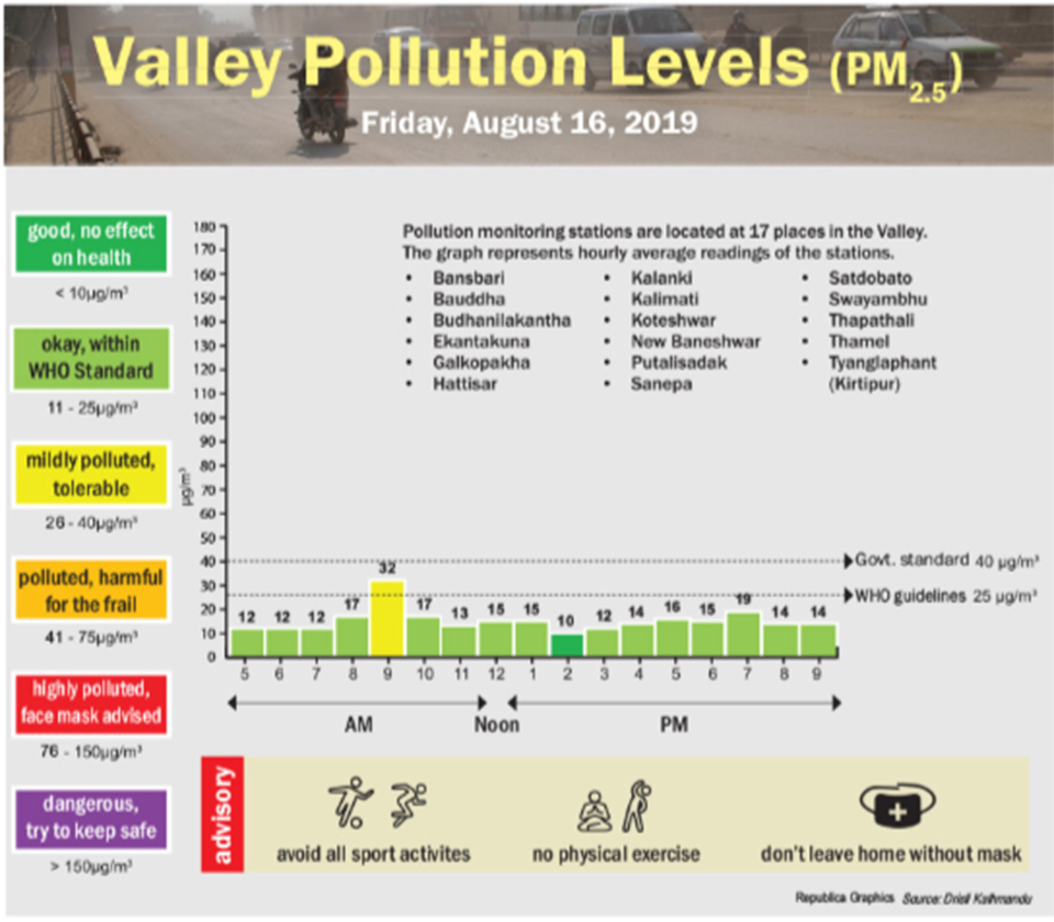 Valley pollution levels for Aug 16, 2019