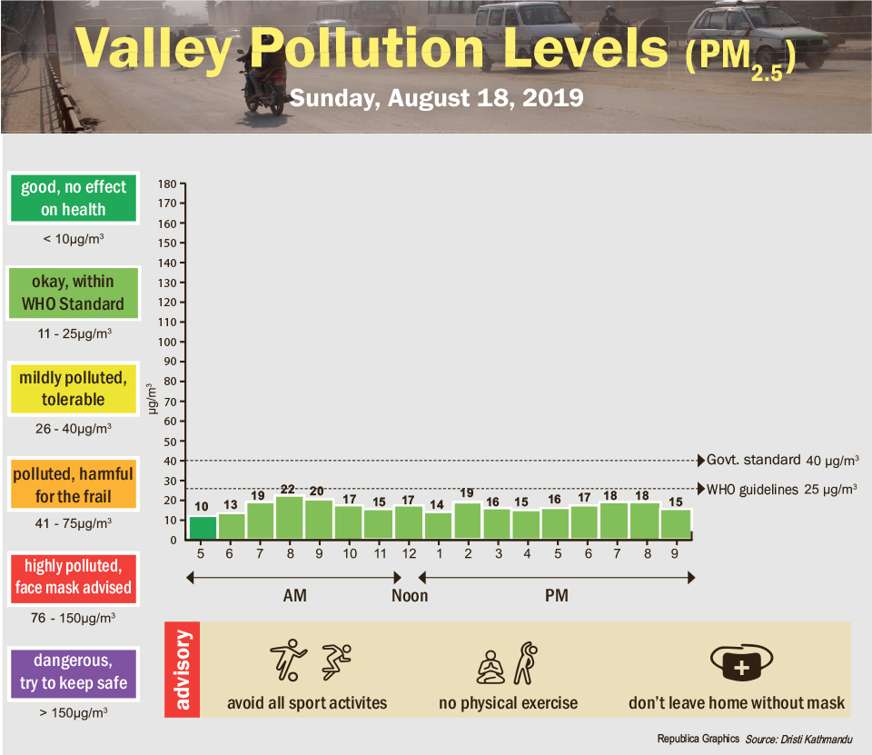 Valley pollution levels for August 18, 2019