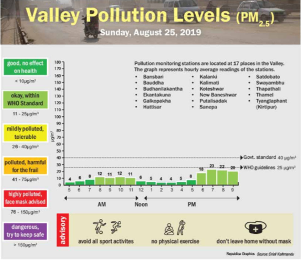 Valley pollution levels for August 25, 2019