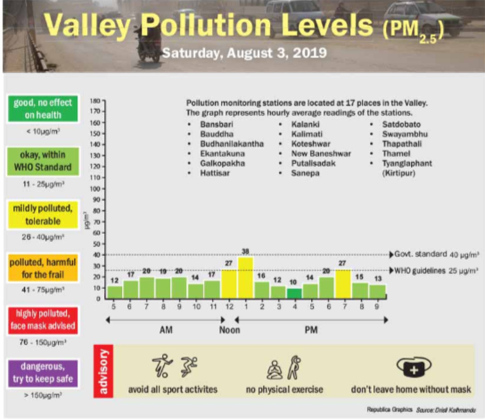 Valley pollution levels for Aug 3, 2019