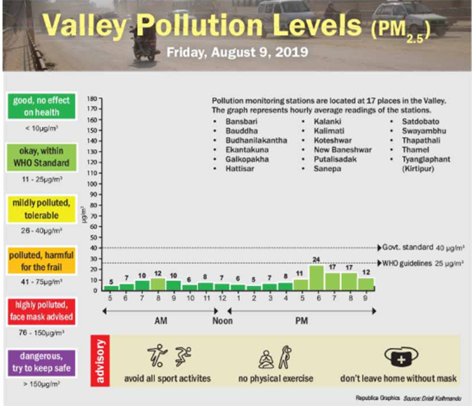 Valley pollution levels for August 9, 2019
